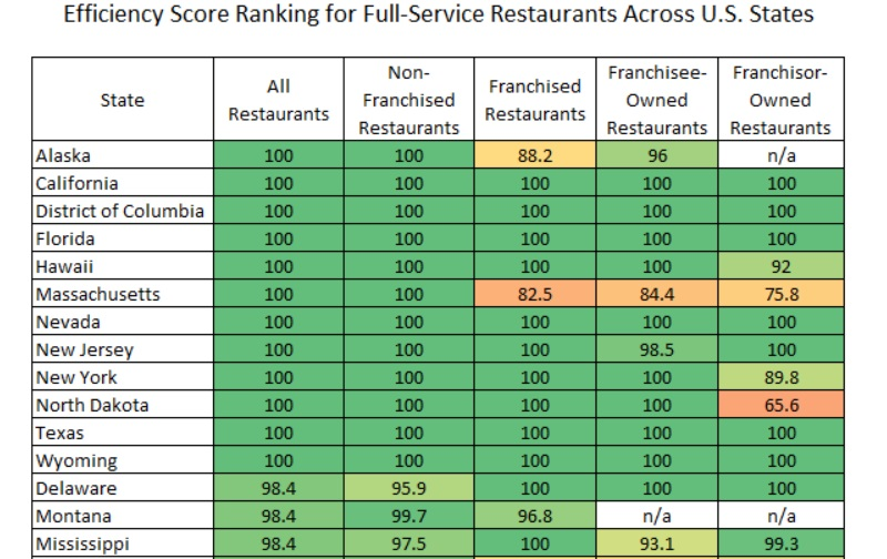 The Efficiency Differences Between Franchisee-Owned and Franchisor-Owned Full-Service Restaurants Across U.S. States