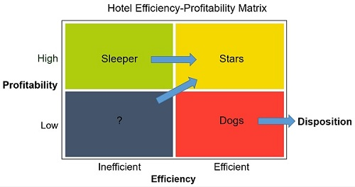 Infographic: Hotel Efficiency with Data Envelopment Analysis