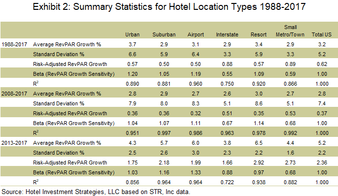In Search of 'Alpha' and 'Beta' Hotel Markets in the U S