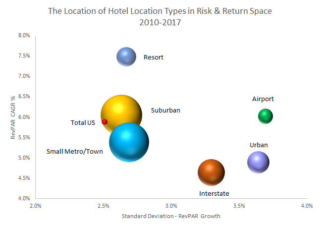Selecting  and Targeting Hotel Markets