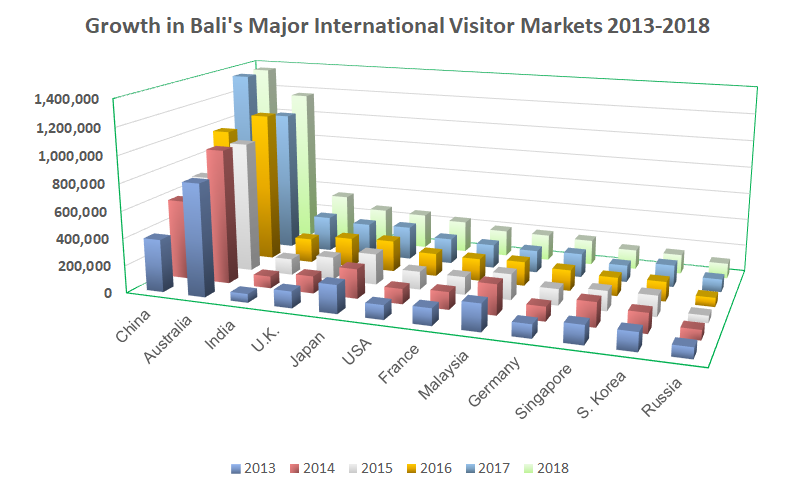 China & Australia Continue to Dominate International Visitor Market for Bali in 2018