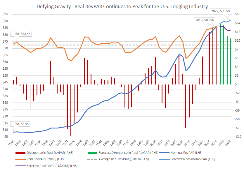 Defying Gravity – Real RevPAR for the U.S. Lodging Industry Continues to Peak