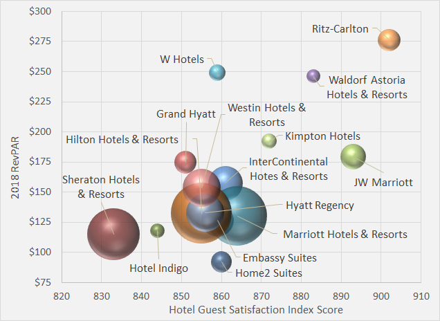 The Relationship Between a Hotel Brand's Guest Satisfaction