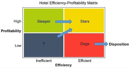 Infographic: Hotel Efficiency with Data Envelopment Analysis